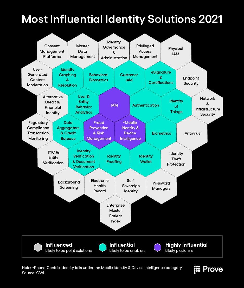 Digital Identity Landscape Top Solutions