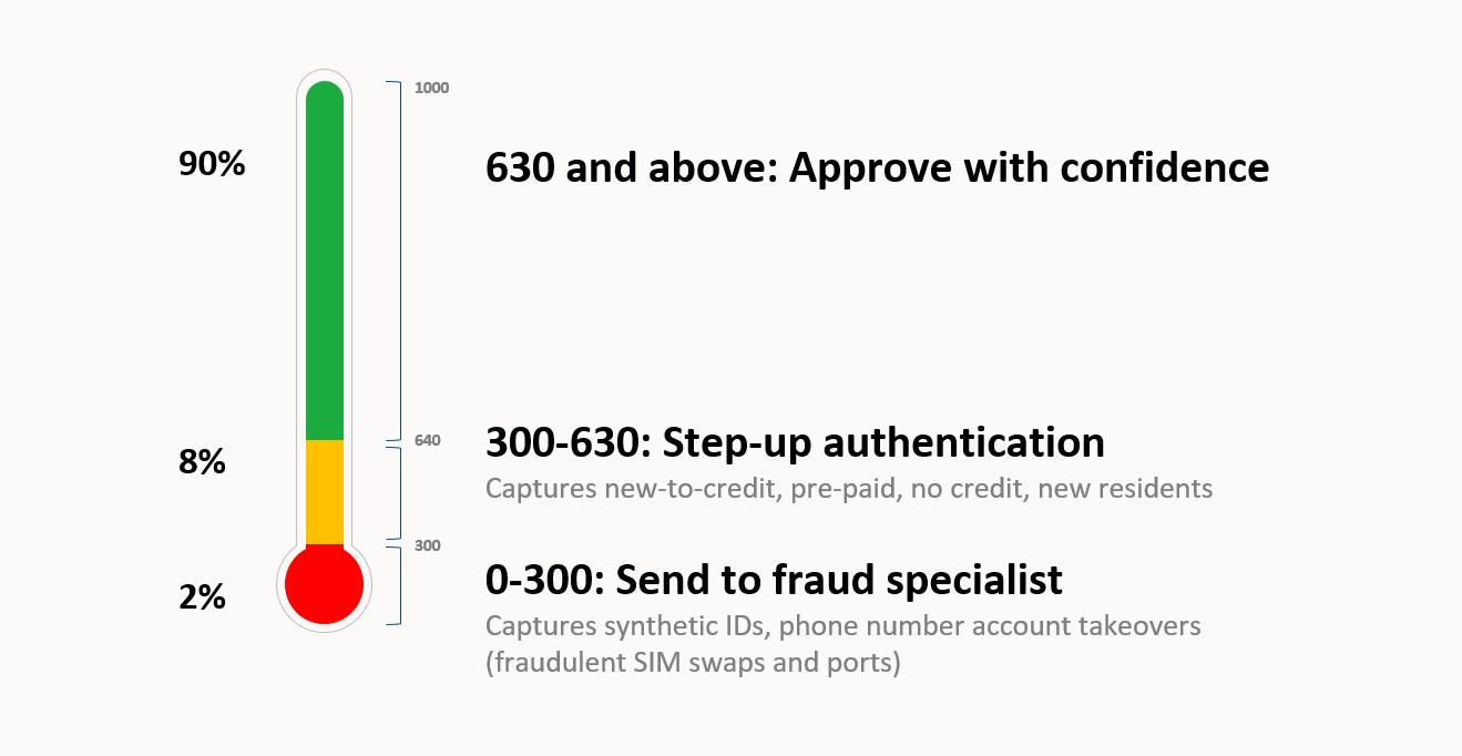 Payfone Trust Score Meter Digital Trust-1