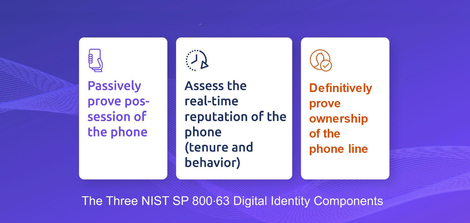 PRO Model of Identity Authentication and Verificationa